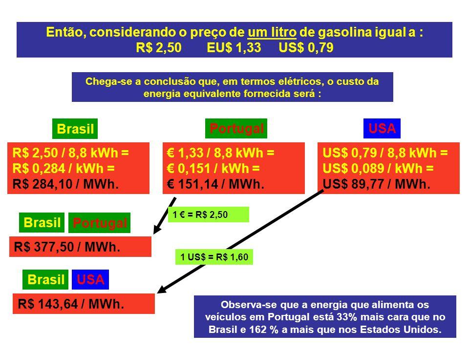 Então, considerando o preço de um litro de gasolina igual a : R$ 2,50 EU$ 1,33 US$ 0,79 Chega-se a conclusão que, em termos elétricos, o custo da energia equivalente fornecida será : R$ 2,50 / 8,8 kWh = R$ 0,284 / kWh = R$ 284,10 / MWh.
