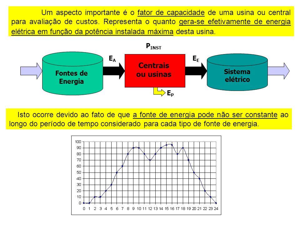 Um aspecto importante é o fator de capacidade de uma usina ou central para avaliação de custos.
