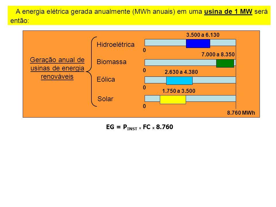 A energia elétrica gerada anualmente (MWh anuais) em uma usina de 1 MW será então: EG = P INST x FC x 8.760 Geração anual de usinas de energia renováveis Hidroelétrica Eólica Biomassa Solar 1.750 a 3.500 0 8.760 MWh 2.630 a 4.380 0 7.000 a 8.350 0 3.500 a 6.130 0