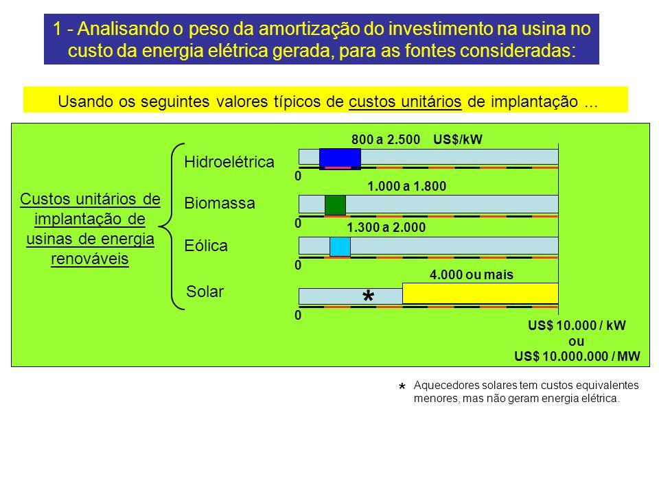 Usando os seguintes valores típicos de custos unitários de implantação...