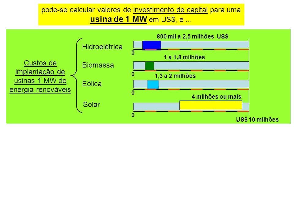 Custos de implantação de usinas 1 MW de energia renováveis Hidroelétrica Eólica Biomassa Solar 4 milhões ou mais 0 US$ 10 milhões 1,3 a 2 milhões 0 1 a 1,8 milhões 0 800 mil a 2,5 milhões US$ 0 pode-se calcular valores de investimento de capital para uma usina de 1 MW em US$, e...