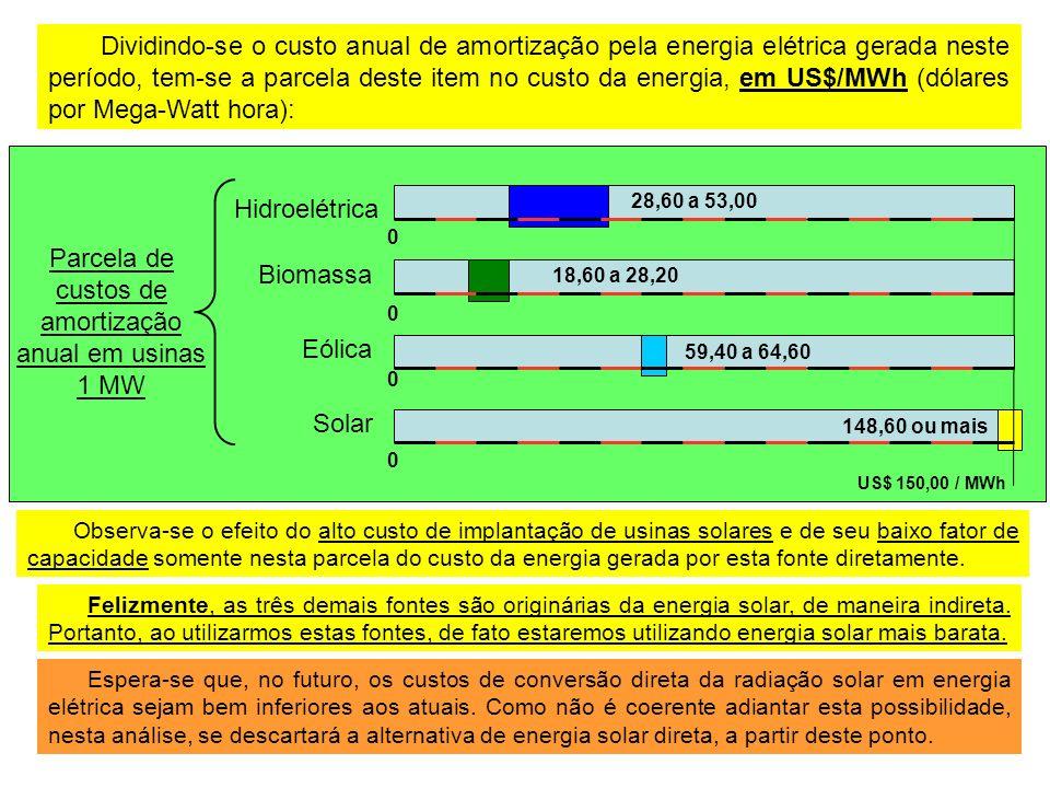 Dividindo-se o custo anual de amortização pela energia elétrica gerada neste período, tem-se a parcela deste item no custo da energia, em US$/MWh (dólares por Mega-Watt hora): Parcela de custos de amortização anual em usinas 1 MW Hidroelétrica Eólica Biomassa Solar 0 US$ 150,00 / MWh 0 18,60 a 28,20 0 0 59,40 a 64,60 148,60 ou mais 28,60 a 53,00 Observa-se o efeito do alto custo de implantação de usinas solares e de seu baixo fator de capacidade somente nesta parcela do custo da energia gerada por esta fonte diretamente.