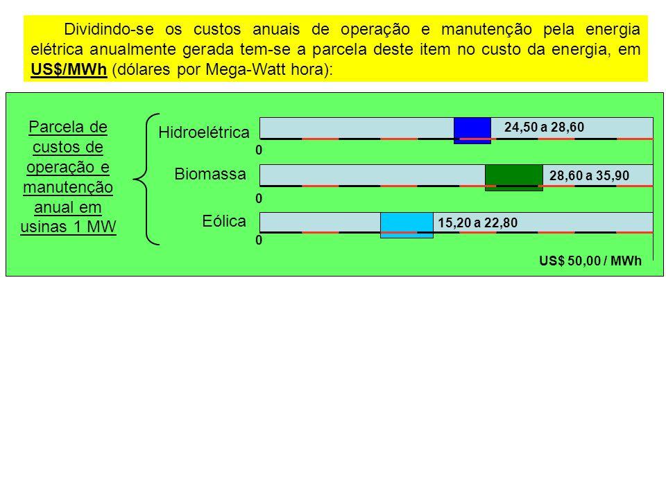 Dividindo-se os custos anuais de operação e manutenção pela energia elétrica anualmente gerada tem-se a parcela deste item no custo da energia, em US$/MWh (dólares por Mega-Watt hora): Parcela de custos de operação e manutenção anual em usinas 1 MW Hidroelétrica Eólica Biomassa 0 28,60 a 35,90 0 0 15,20 a 22,80 24,50 a 28,60 US$ 50,00 / MWh