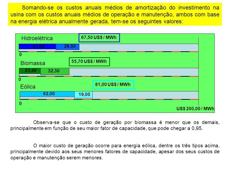 Observa-se que o custo de geração por biomassa é menor que os demais, principalmente em função de seu maior fator de capacidade, que pode chegar a 0,95.