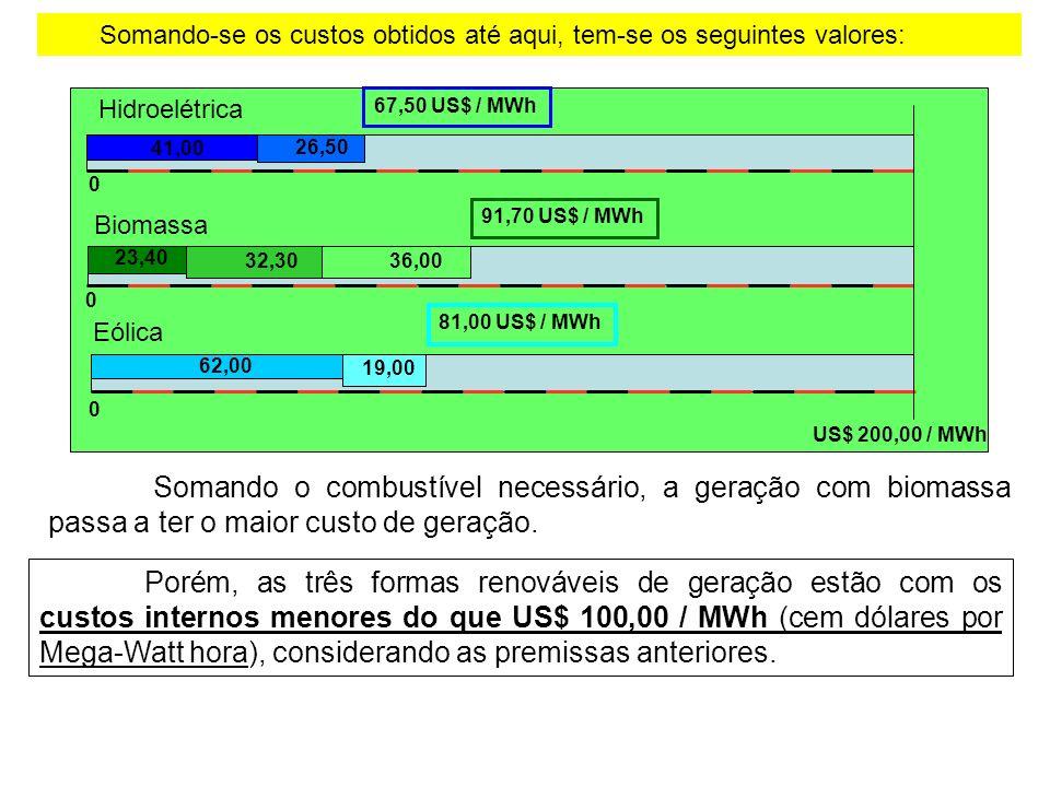 Somando-se os custos obtidos até aqui, tem-se os seguintes valores: Somando o combustível necessário, a geração com biomassa passa a ter o maior custo de geração.