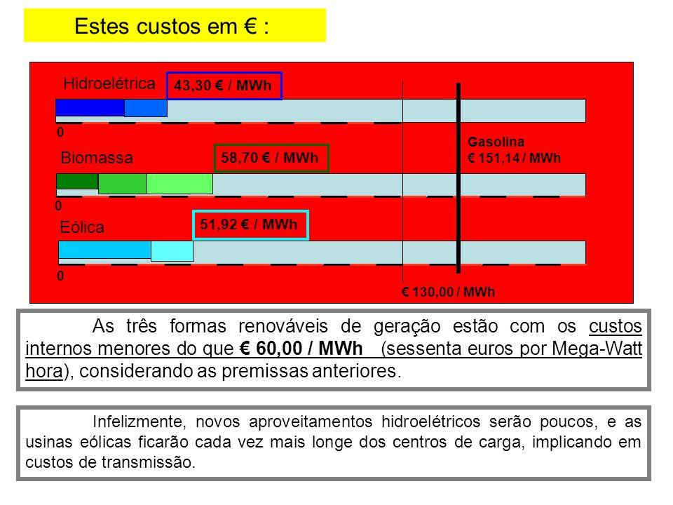 Estes custos em : As três formas renováveis de geração estão com os custos internos menores do que 60,00 / MWh (sessenta euros por Mega-Watt hora), considerando as premissas anteriores.