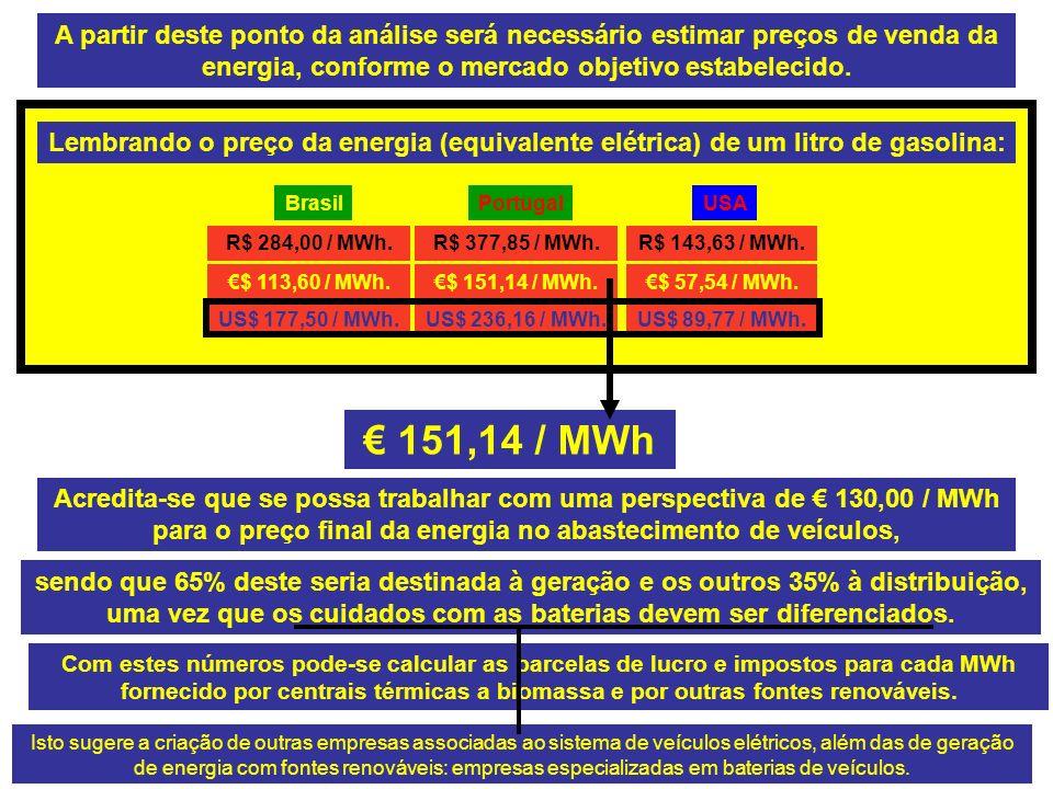 BrasilPortugalUSA R$ 284,00 / MWh.R$ 377,85 / MWh.R$ 143,63 / MWh.
