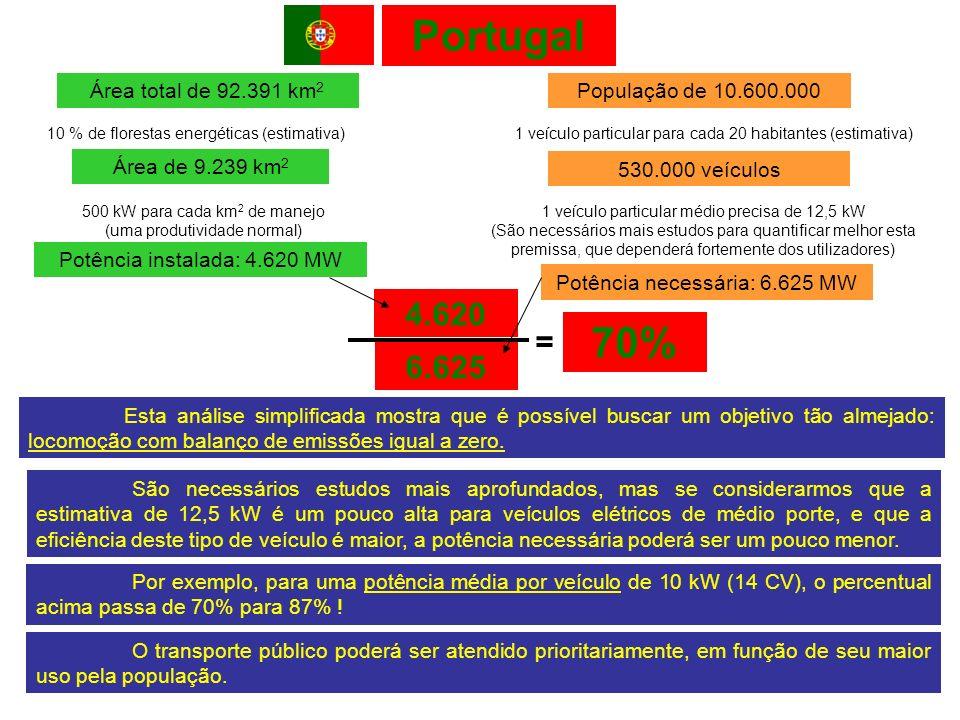 Portugal Área total de 92.391 km 2 População de 10.600.000 Área de 9.239 km 2 10 % de florestas energéticas (estimativa)1 veículo particular para cada 20 habitantes (estimativa) 530.000 veículos Potência instalada: 4.620 MW 500 kW para cada km 2 de manejo (uma produtividade normal) 1 veículo particular médio precisa de 12,5 kW (São necessários mais estudos para quantificar melhor esta premissa, que dependerá fortemente dos utilizadores) Potência necessária: 6.625 MW Esta análise simplificada mostra que é possível buscar um objetivo tão almejado: locomoção com balanço de emissões igual a zero.