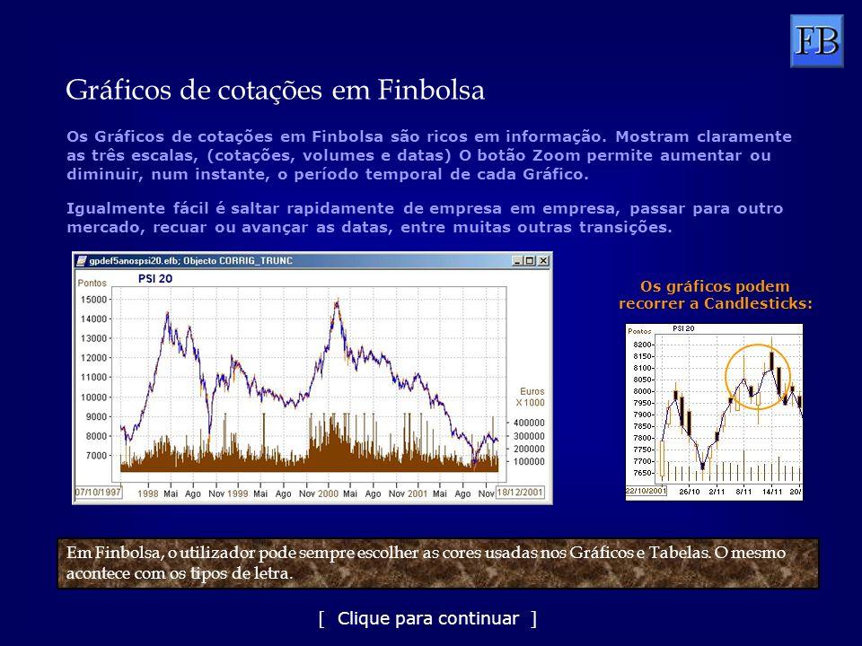 Calcula mais de 70 Rácios e indicadores fundamentais, todos parametrizáveis Finbolsa apresenta vantagens de peso Importa automaticamente, por via electrónica, Splits de aumentos de capital Opera sobre uma base de dados de cotações que inclui as acções portuguesas desde 1983, as acções espanholas desde 1986, mais de 60 índices internacionais, índices e futuros da Euronext Lisboa, acções americanas (do Dow 30 e do Nasdaq 100) A actualização destes dados é diária e não podia ser mais fácil: basta ver o email, entrar no Finbolsa, e executar um comando Mostra os Balanços e Demonstrações de Resultados das empresas dos dois mercados ibéricos, e os Dados Económico-Financeiros calculados a partir deles
