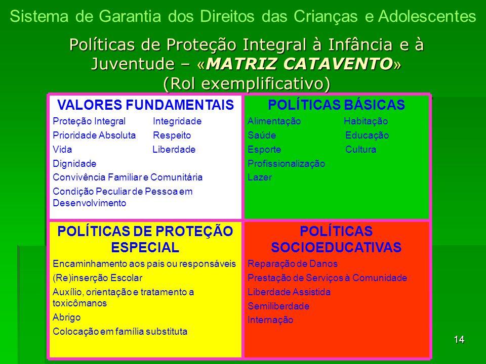 14 POLÍTICAS SOCIOEDUCATIVAS Reparação de Danos Prestação de Serviços à Comunidade Liberdade Assistida Semiliberdade Internação POLÍTICAS DE PROTEÇÃO