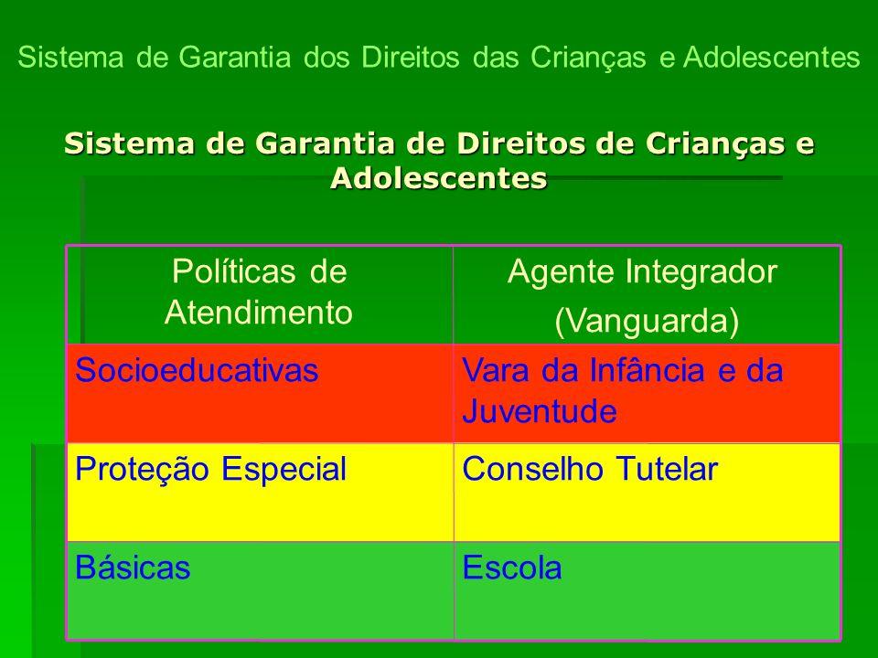 15 EscolaBásicas Conselho TutelarProteção Especial Vara da Infância e da Juventude Socioeducativas Agente Integrador (Vanguarda) Políticas de Atendime