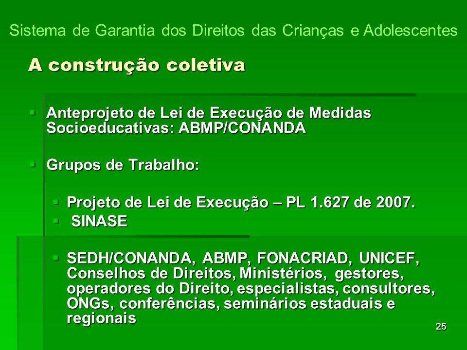 25 Anteprojeto de Lei de Execução de Medidas Socioeducativas: ABMP/CONANDA Anteprojeto de Lei de Execução de Medidas Socioeducativas: ABMP/CONANDA Grupos de Trabalho: Grupos de Trabalho: Projeto de Lei de Execução – PL 1.627 de 2007.