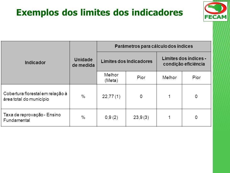 Exemplos dos limites dos indicadores Indicador Unidade de medida Parâmetros para cálculo dos índices Limites dos Indicadores Limites dos índices - con