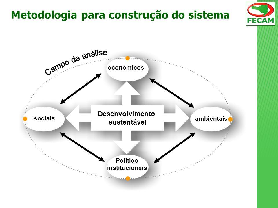 sociais Político institucionais econômicos ambientais Desenvolvimento sustentável Metodologia para construção do sistema