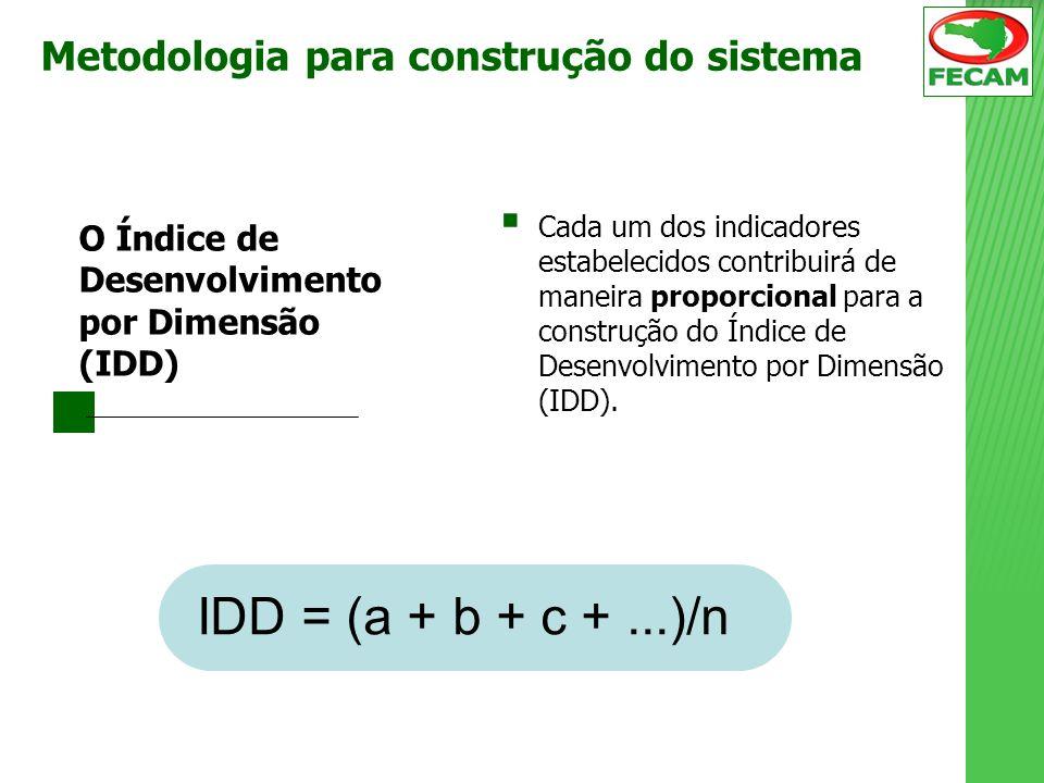 Cada um dos indicadores estabelecidos contribuirá de maneira proporcional para a construção do Índice de Desenvolvimento por Dimensão (IDD). IDD = (a