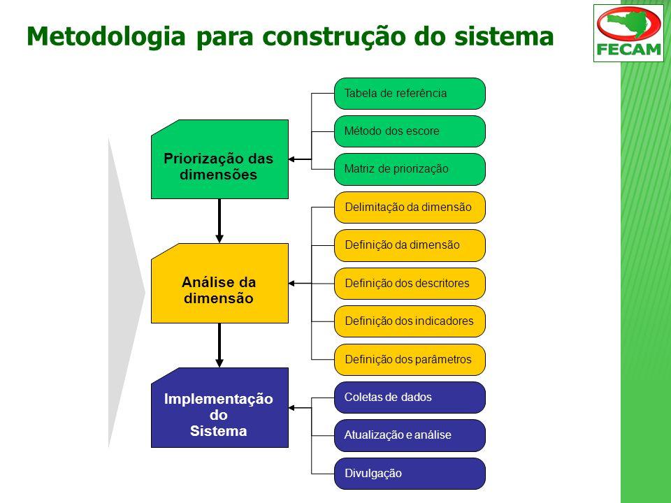 Priorização das dimensões Análise da dimensão Tabela de referência Método dos escore Matriz de priorização Definição dos descritores Definição dos ind