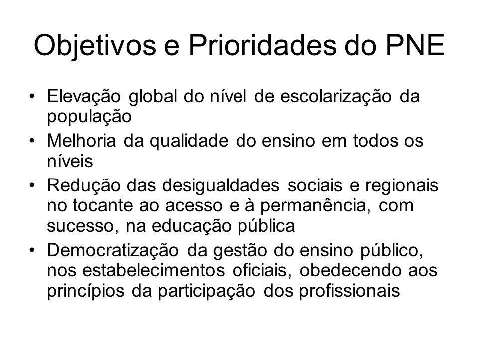 Objetivos e Prioridades do PNE Elevação global do nível de escolarização da população Melhoria da qualidade do ensino em todos os níveis Redução das d
