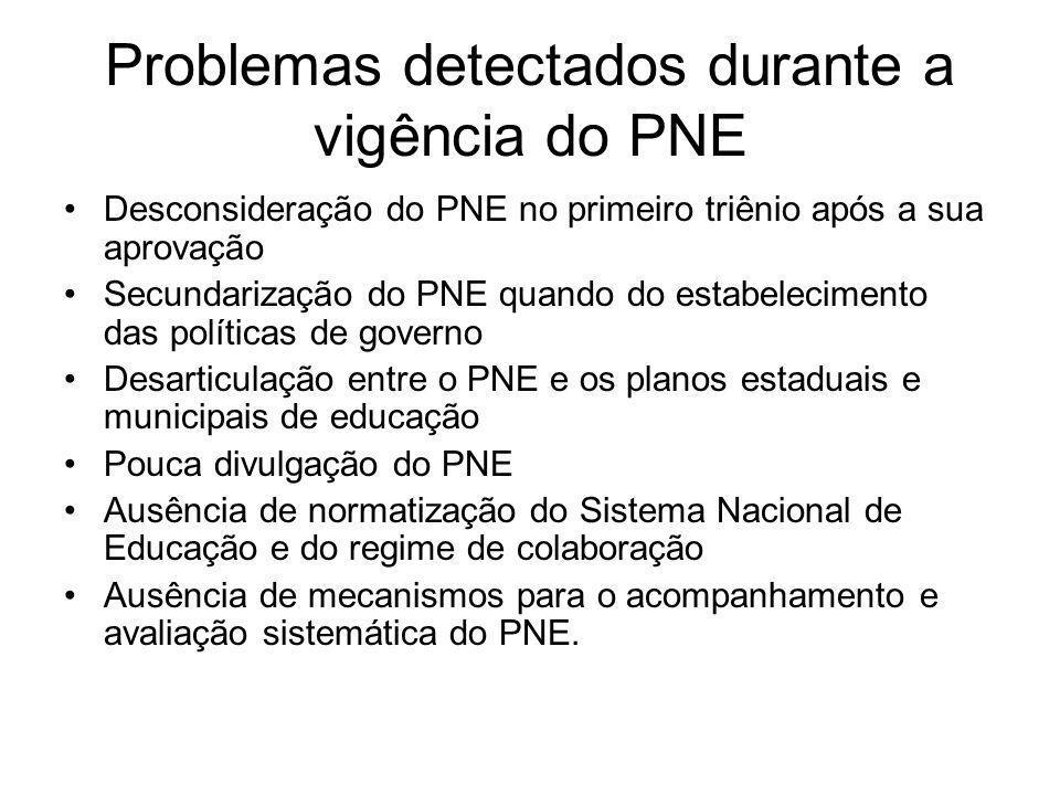 Problemas detectados durante a vigência do PNE Desconsideração do PNE no primeiro triênio após a sua aprovação Secundarização do PNE quando do estabel
