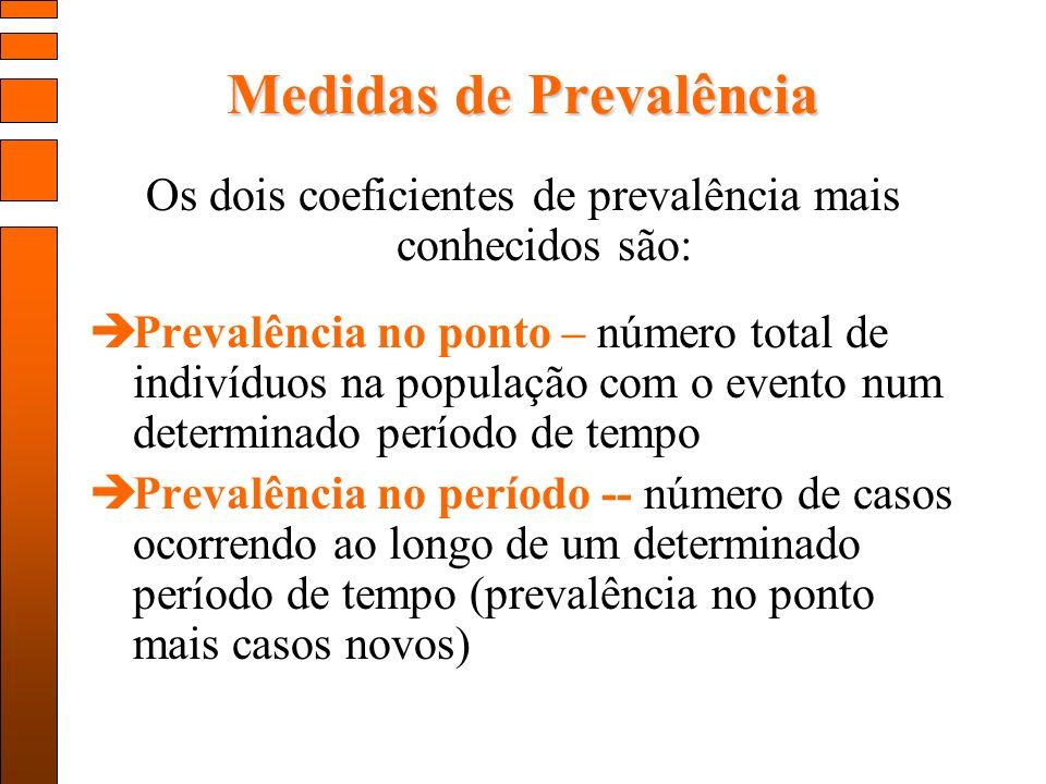 Medidas de Prevalência Os dois coeficientes de prevalência mais conhecidos são: Prevalência no ponto – número total de indivíduos na população com o evento num determinado período de tempo Prevalência no período -- número de casos ocorrendo ao longo de um determinado período de tempo (prevalência no ponto mais casos novos)