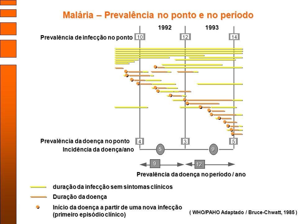 1993 5 5 12 9 9 Prevalência de infecção no ponto ( WHO/PAHO Adaptado / Bruce-Chwatt, 1985 ) duração da infecção sem sintomas clínicos Duração da doença Início da doença a partir de uma nova infecção (primeiro episódio clínico) 1992 Malária – Prevalência no ponto e no período Malária – Prevalência no ponto e no período 1014 534 9 9 Prevalência da doença no ponto Incidência da doença/ano Prevalência da doença no período / ano