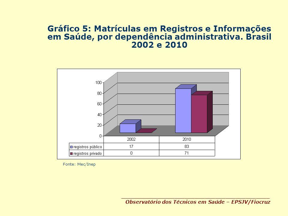 Gráfico 5: Matrículas em Registros e Informações em Saúde, por dependência administrativa. Brasil 2002 e 2010 ________________________________________