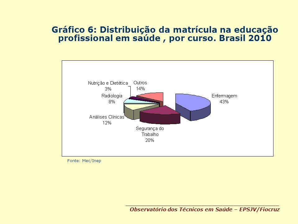 Gráfico 6: Distribuição da matrícula na educação profissional em saúde, por curso. Brasil 2010 ____________________________________________ Observatór