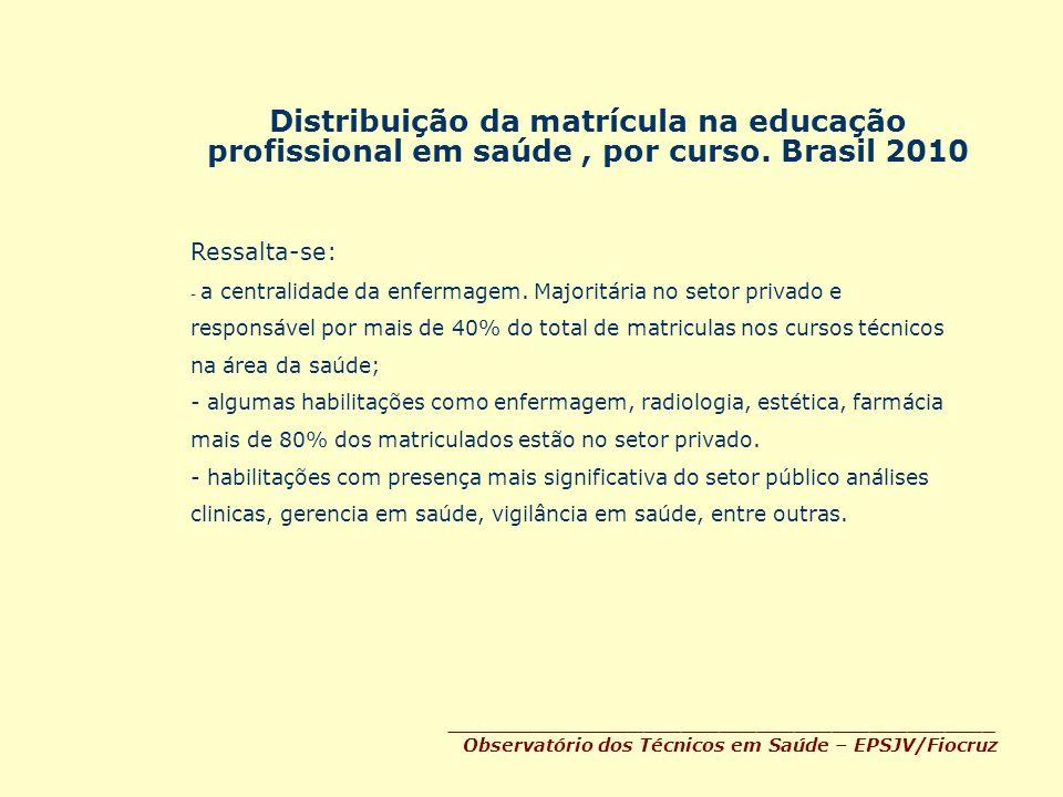 Distribuição da matrícula na educação profissional em saúde, por curso. Brasil 2010 ____________________________________________ Observatório dos Técn