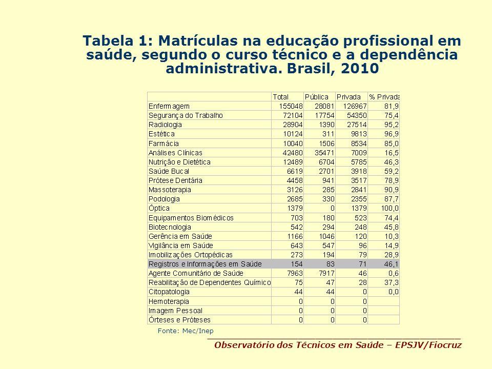 Tabela 1: Matrículas na educação profissional em saúde, segundo o curso técnico e a dependência administrativa. Brasil, 2010 _________________________