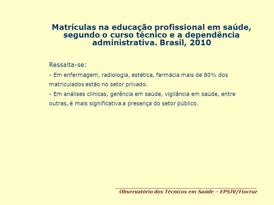 Matrículas na educação profissional em saúde, segundo o curso técnico e a dependência administrativa. Brasil, 2010 ___________________________________