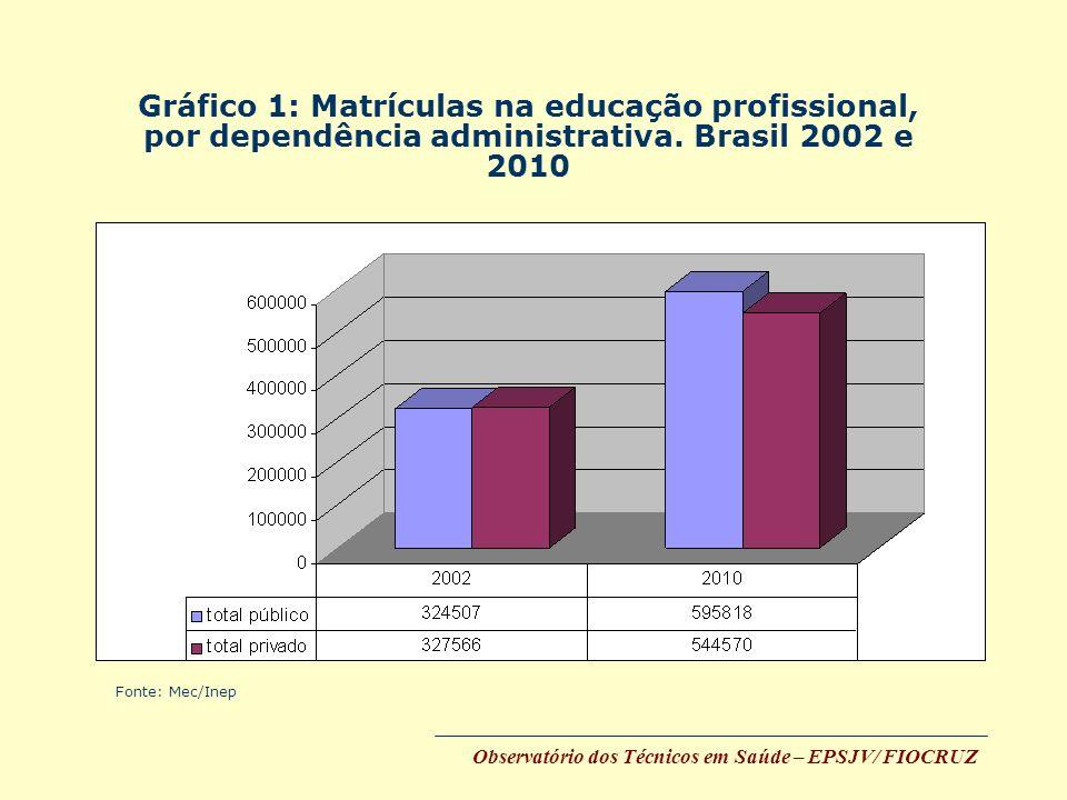 Gráfico 1: Matrículas na educação profissional, por dependência administrativa. Brasil 2002 e 2010 Esse sub-projeto se propõe a analisar a transição e