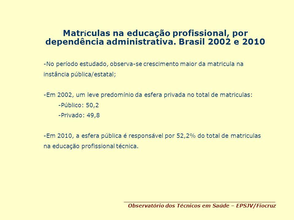 Matr í culas na educação profissional, por dependência administrativa. Brasil 2002 e 2010 ____________________________________________ Observatório do