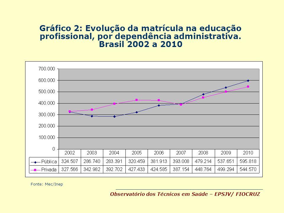 Evolução da matrícula na educação profissional, por dependência administrativa.