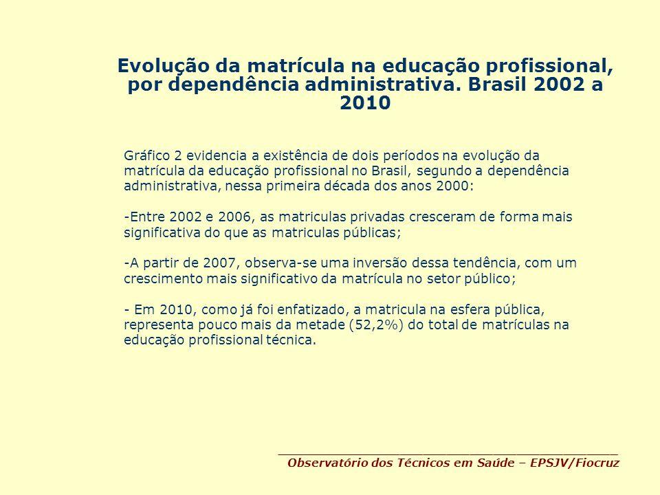 Evolução da matrícula na educação profissional, por dependência administrativa. Brasil 2002 a 2010 ____________________________________________ Observ