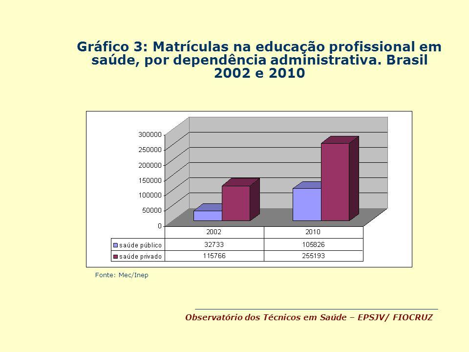 Gráfico 3: Matrículas na educação profissional em saúde, por dependência administrativa. Brasil 2002 e 2010 Fonte: Mec/Inep Observatório dos Técnicos