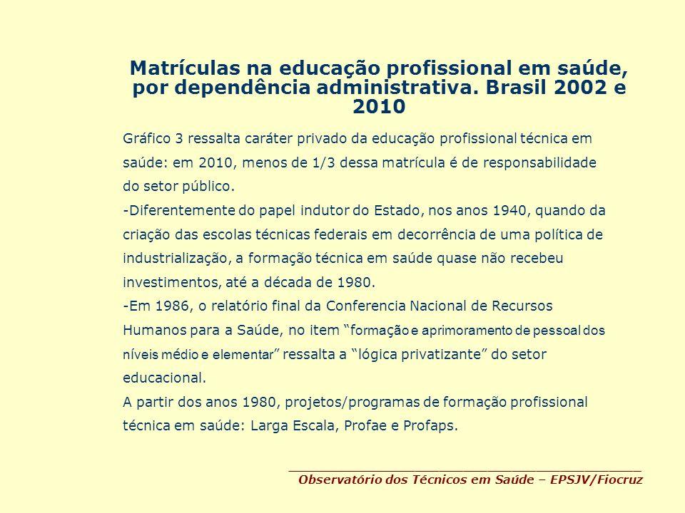 Matrículas na educação profissional em saúde, por dependência administrativa. Brasil 2002 e 2010 ____________________________________________ Observat
