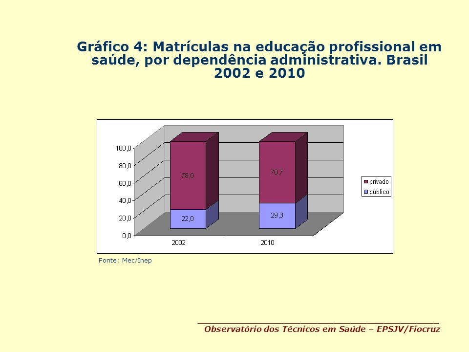 Gráfico 4: Matrículas na educação profissional em saúde, por dependência administrativa. Brasil 2002 e 2010 Fonte: Mec/Inep __________________________