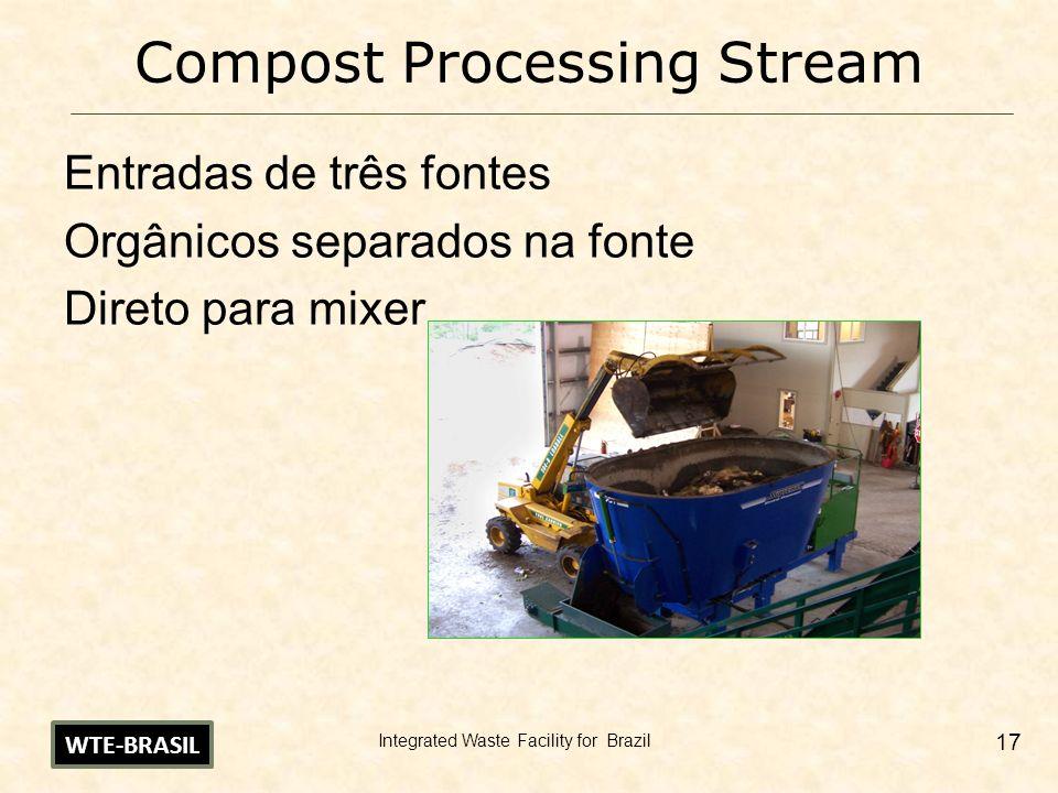 Integrated Waste Facility for Brazil 17 Compost Processing Stream Entradas de três fontes Orgânicos separados na fonte Direto para mixer WTE-BRASIL