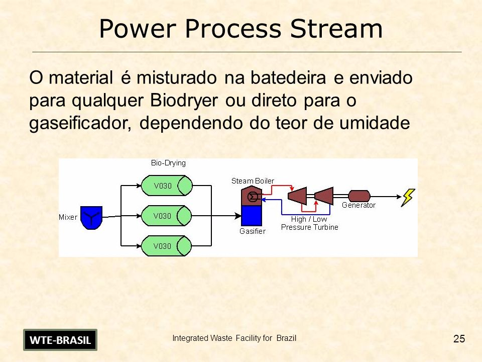 Integrated Waste Facility for Brazil 26 Power Process Stream Biodryer Usado se a umidade for superior a 40% ICC Proprietary dryer WTE-BRASIL