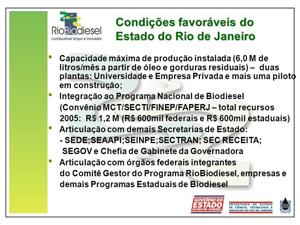 Condições favoráveis do Estado do Rio de Janeiro Capacidade máxima de produção instalada (6,0 M de litros/mês a partir de óleo e gorduras residuais) –