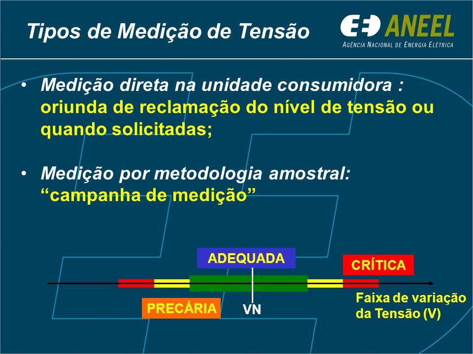 Tipos de Medição de Tensão Medição direta na unidade consumidora : oriunda de reclamação do nível de tensão ou quando solicitadas; Medição por metodol