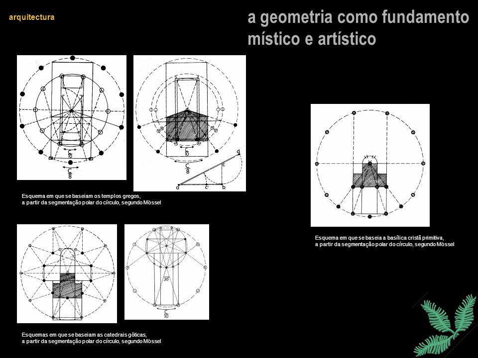 a geometria como fundamento místico e artístico arquitectura Esquema em que se baseiam os templos gregos, a partir da segmentação polar do círculo, se