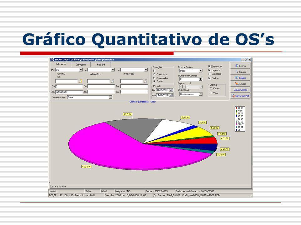 Gráfico Quantitativo de OSs
