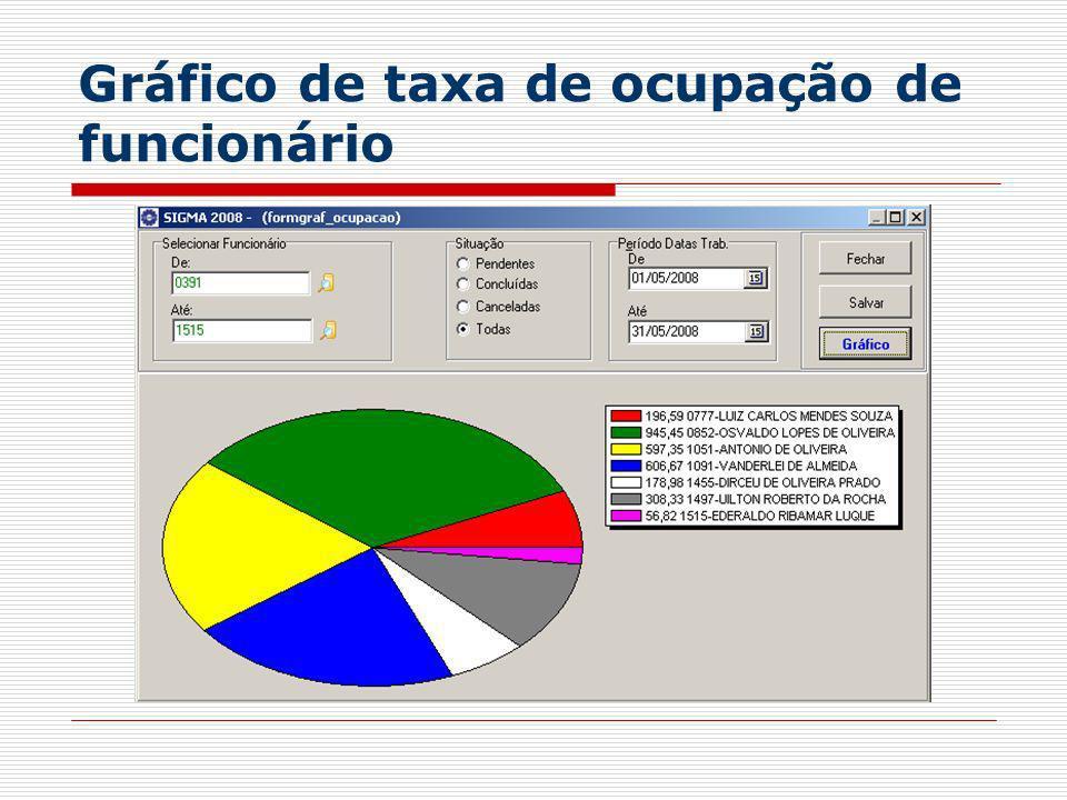 Gráfico de taxa de ocupação de funcionário