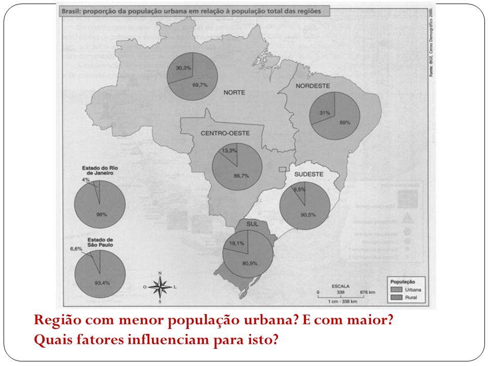 Região com menor população urbana? E com maior? Quais fatores influenciam para isto?