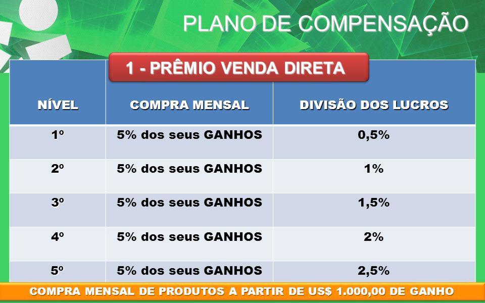 PLANO DE COMPENSAÇÃO NÍVEL COMPRA MENSAL DIVISÃO DOS LUCROS 1º1º1º1º5% dos seus GANHOS0,5% 2º2º2º2º5% dos seus GANHOS1% 3º3º3º3º5% dos seus GANHOS1,5%
