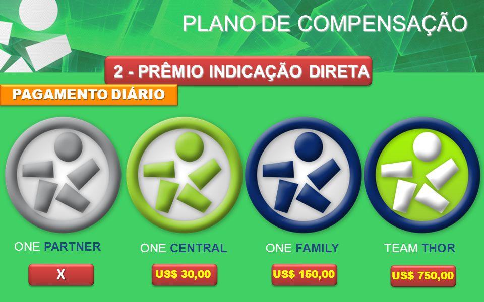 PLANO DE COMPENSAÇÃO 2 - PRÊMIO INDICAÇÃO DIRETA X US$ 30,00US$ 150,00 US$ 750,00 PAGAMENTO DIÁRIO ONE CENTRAL ONE PARTNER TEAM THORONE FAMILY