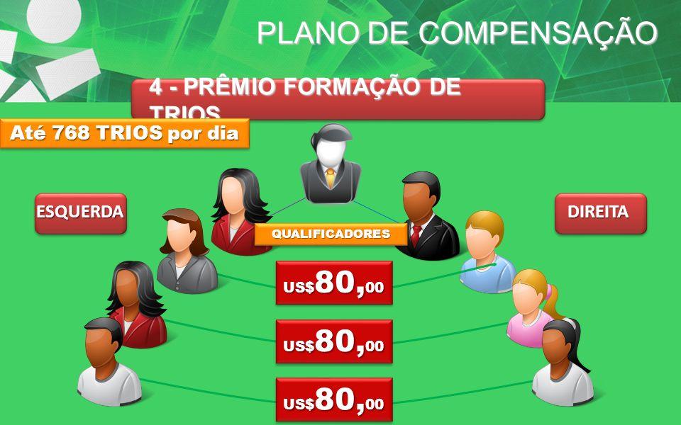 PLANO DE COMPENSAÇÃO 4 - PRÊMIO FORMAÇÃO DE TRIOS ESQUERDADIREITA US$ 80, 00 Até 768 TRIOS por dia QUALIFICADORESQUALIFICADORES