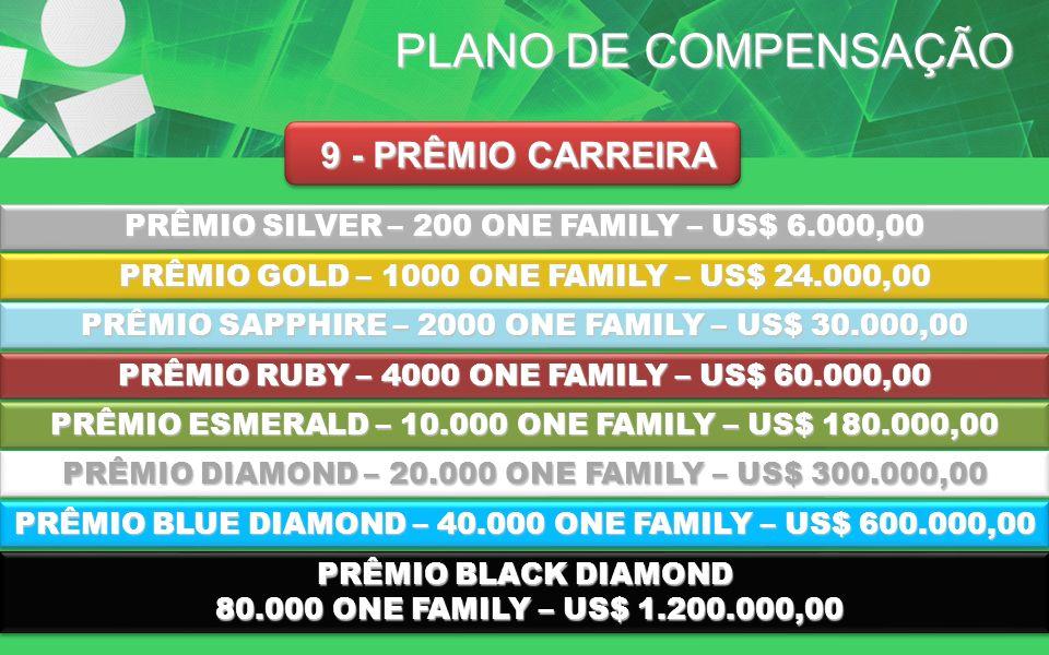 PLANO DE COMPENSAÇÃO 9 - PRÊMIO CARREIRA PRÊMIO SILVER – 200 ONE FAMILY – US$ 6.000,00 PRÊMIO GOLD – 1000 ONE FAMILY – US$ 24.000,00 PRÊMIO SAPPHIRE –
