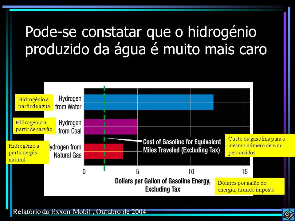 Pode-se constatar que o hidrogénio produzido da água é muito mais caro Relatório da Exxon-Mobil, Outubro de 2004 Dólares por galão de energia, tirando