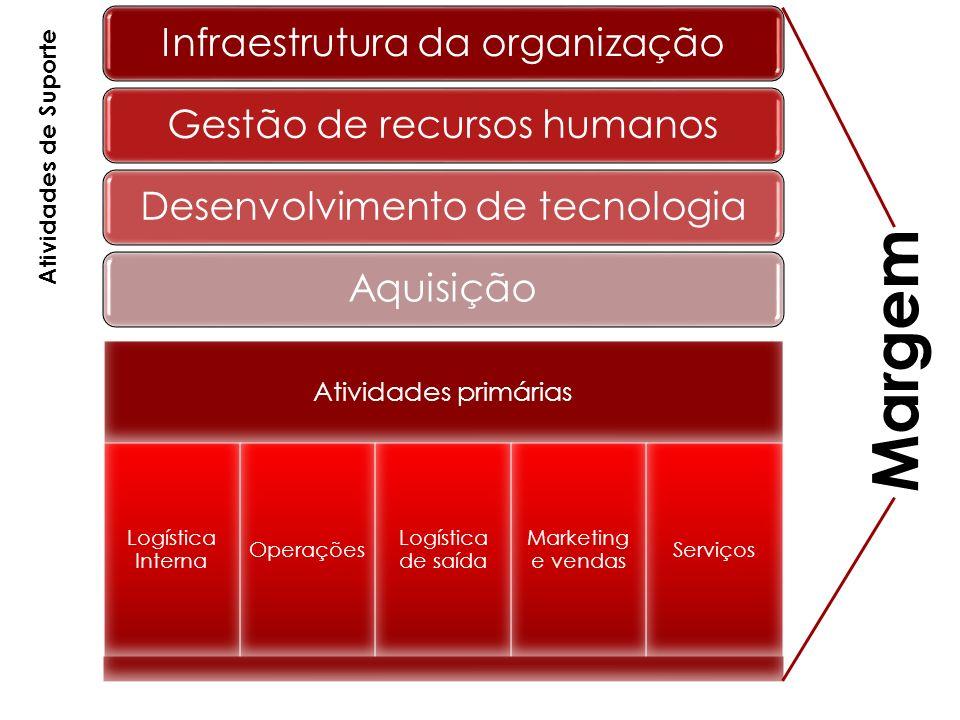 Infraestrutura da organizaçãoGestão de recursos humanosDesenvolvimento de tecnologiaAquisição Atividades primárias Logística Interna Operações Logísti